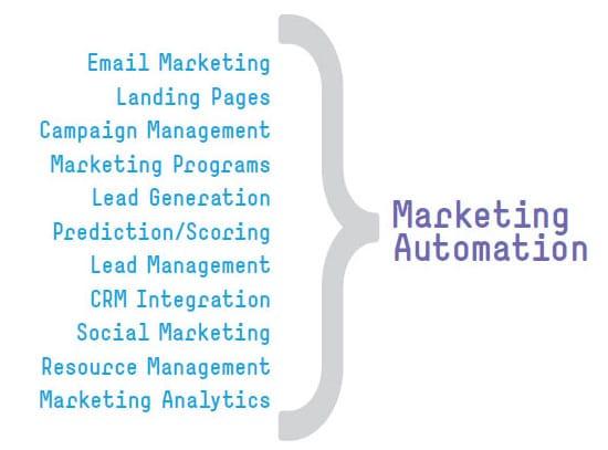 Marketing-Automation-per_us