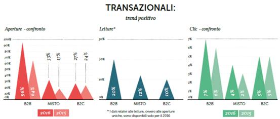 Stats Transazionali Osservatorio Mailup 2017